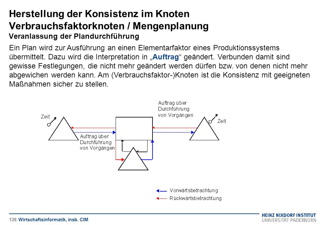 Herstellung der Konsistenz im Knoten Verbrauchsfaktorknoten / Mengenplanung Veranlassung der Plandurchführung Wirtschaftsinformatik, insb. CIM Ein Pla