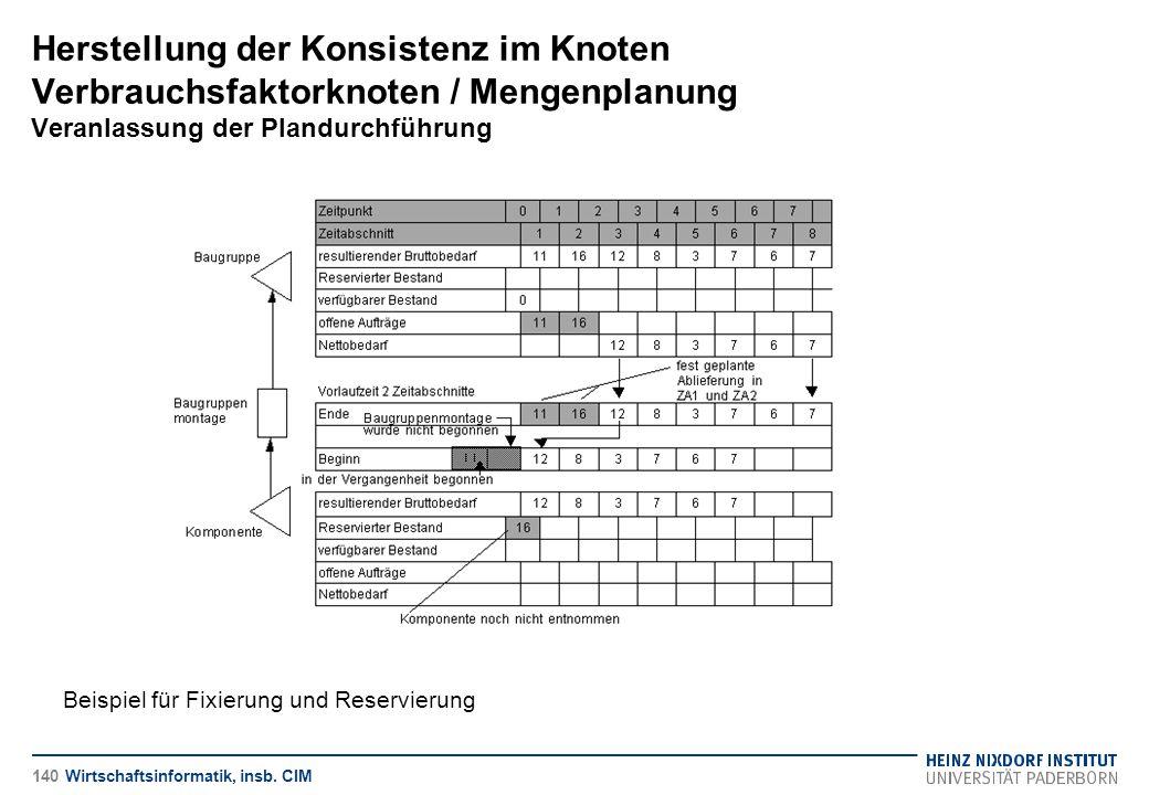 Herstellung der Konsistenz im Knoten Verbrauchsfaktorknoten / Mengenplanung Veranlassung der Plandurchführung Wirtschaftsinformatik, insb. CIM Beispie