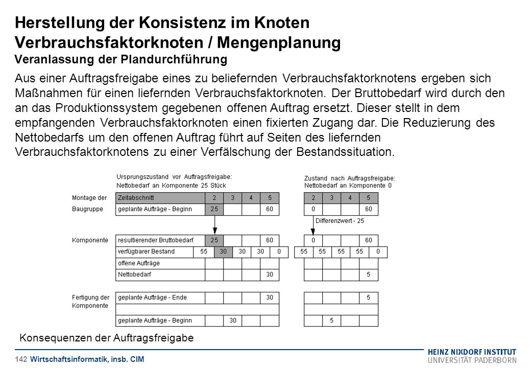 Herstellung der Konsistenz im Knoten Verbrauchsfaktorknoten / Mengenplanung Veranlassung der Plandurchführung Wirtschaftsinformatik, insb. CIM Aus ein