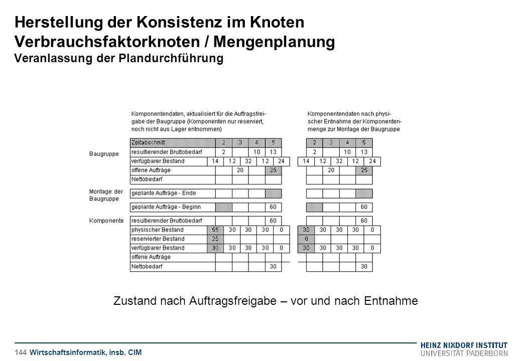 Herstellung der Konsistenz im Knoten Verbrauchsfaktorknoten / Mengenplanung Veranlassung der Plandurchführung Wirtschaftsinformatik, insb. CIM Zustand