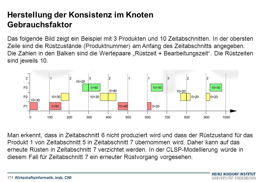 Herstellung der Konsistenz im Knoten Gebrauchsfaktor Wirtschaftsinformatik, insb. CIM Das folgende Bild zeigt ein Beispiel mit 3 Produkten und 10 Zeit