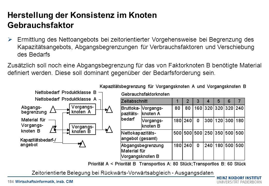 Herstellung der Konsistenz im Knoten Gebrauchsfaktor Wirtschaftsinformatik, insb. CIM  Ermittlung des Nettoangebots bei zeitorientierter Vorgehenswei