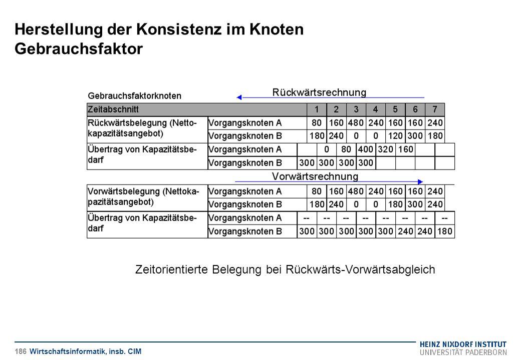 Herstellung der Konsistenz im Knoten Gebrauchsfaktor Wirtschaftsinformatik, insb. CIM Zeitorientierte Belegung bei Rückwärts-Vorwärtsabgleich 186