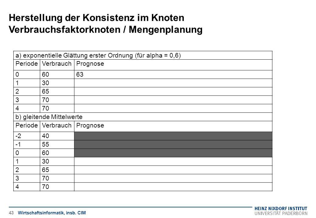 Herstellung der Konsistenz im Knoten Verbrauchsfaktorknoten / Mengenplanung Wirtschaftsinformatik, insb. CIM a) exponentielle Glättung erster Ordnung