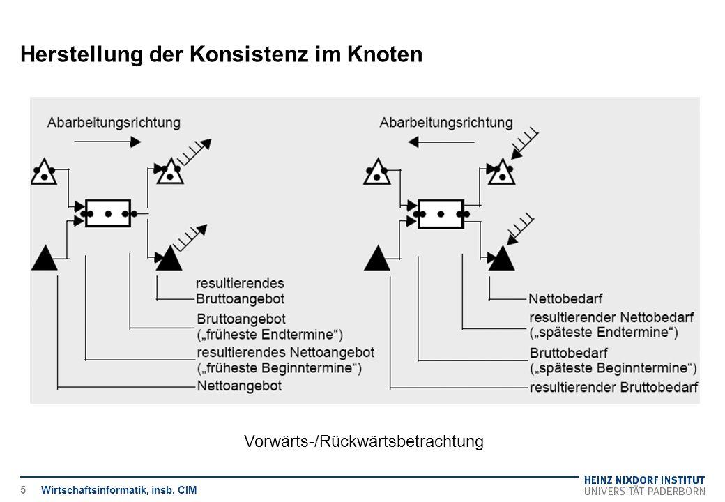 Herstellung der Konsistenz im Knoten Verbrauchsfaktorknoten / Mengenplanung Gruppieren von Nettobedarf unter Beachtung von Kostenparametern/Losgrößenbildung Wirtschaftsinformatik, insb.