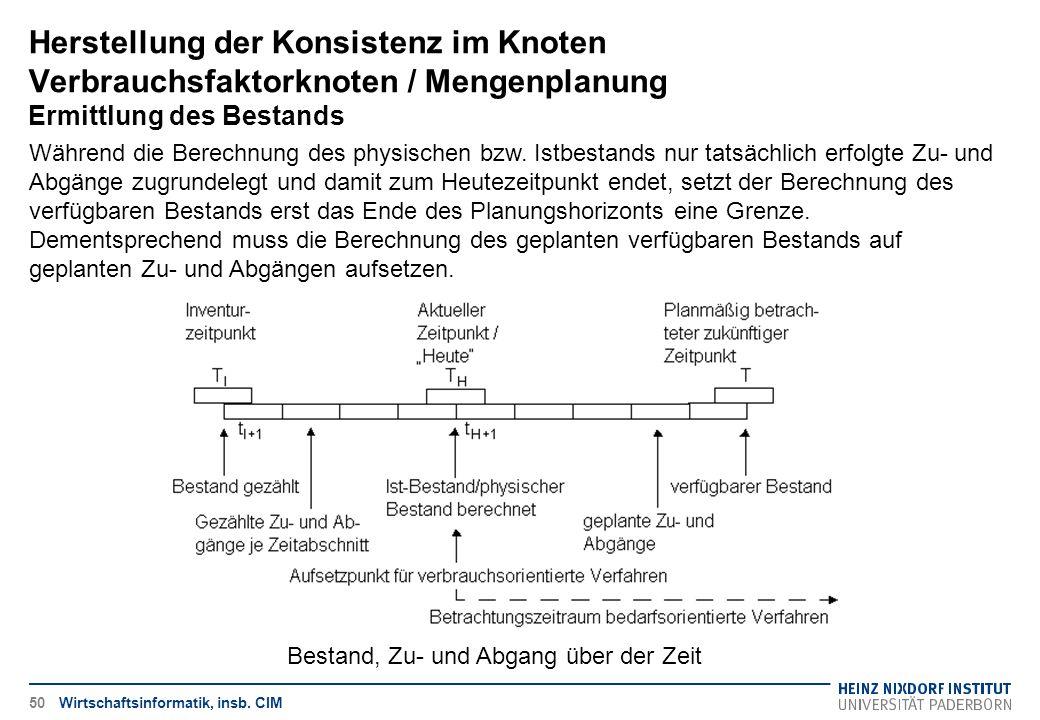 Herstellung der Konsistenz im Knoten Verbrauchsfaktorknoten / Mengenplanung Ermittlung des Bestands Wirtschaftsinformatik, insb. CIM Während die Berec