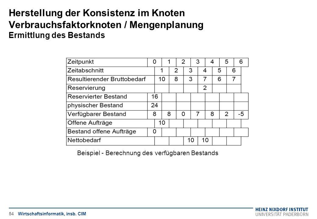 Herstellung der Konsistenz im Knoten Verbrauchsfaktorknoten / Mengenplanung Ermittlung des Bestands Wirtschaftsinformatik, insb. CIM Beispiel - Berech