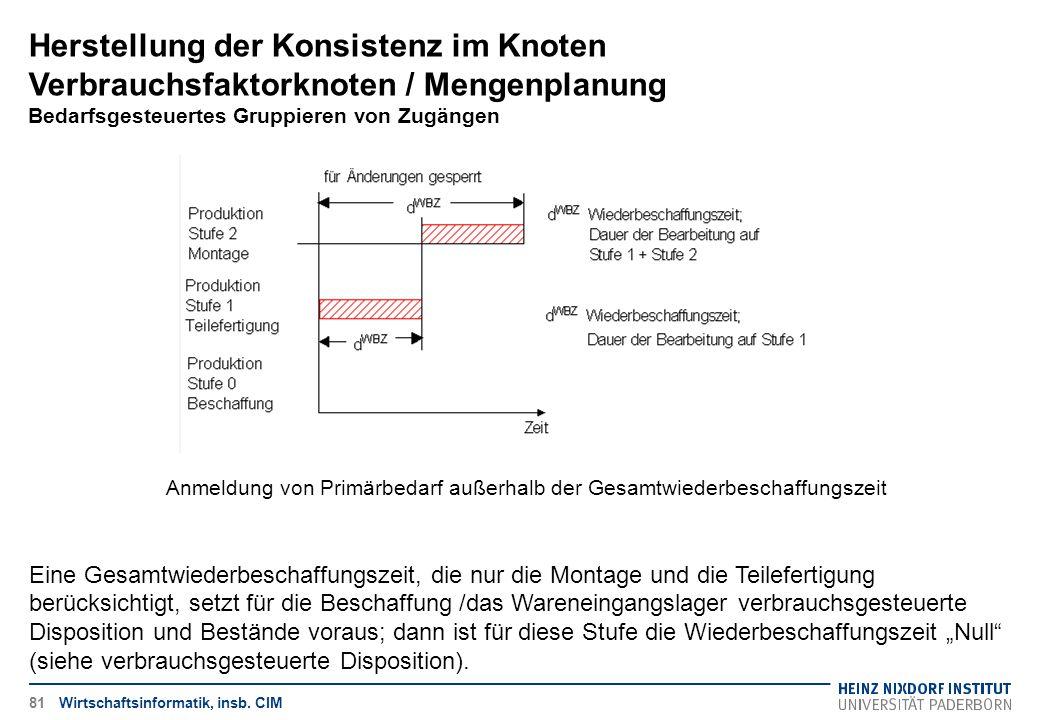 Herstellung der Konsistenz im Knoten Verbrauchsfaktorknoten / Mengenplanung Bedarfsgesteuertes Gruppieren von Zugängen Wirtschaftsinformatik, insb. CI