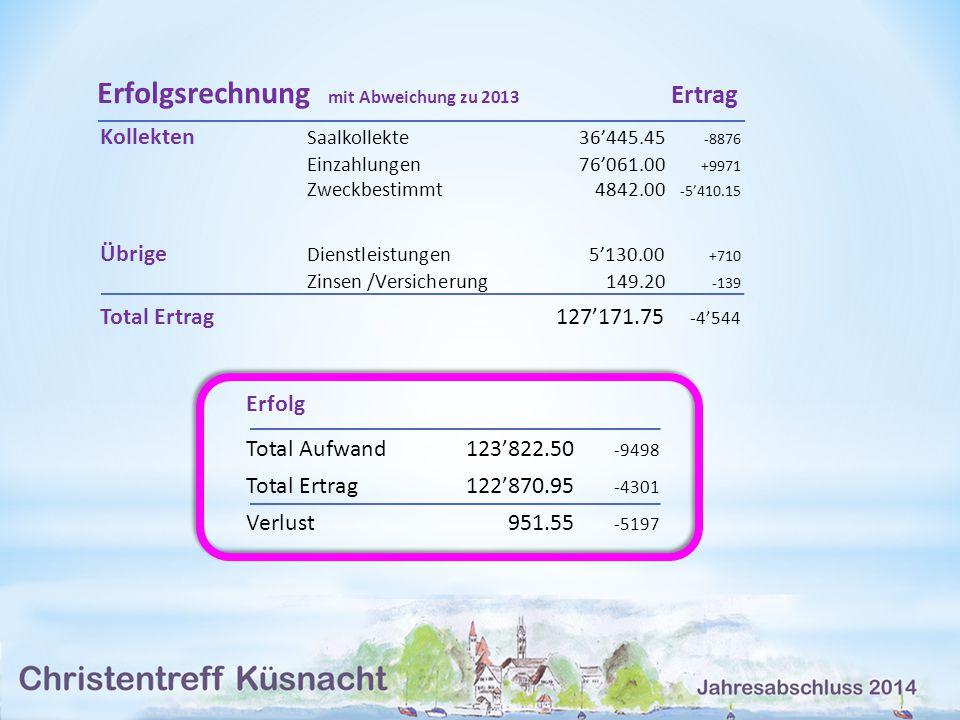 Erfolgsrechnung mit Abweichung zu 2013 Ertrag Kollekten Saalkollekte36'445.45 -8876 Einzahlungen76'061.00 +9971 Zweckbestimmt4842.00 -5'410.15 Übrige