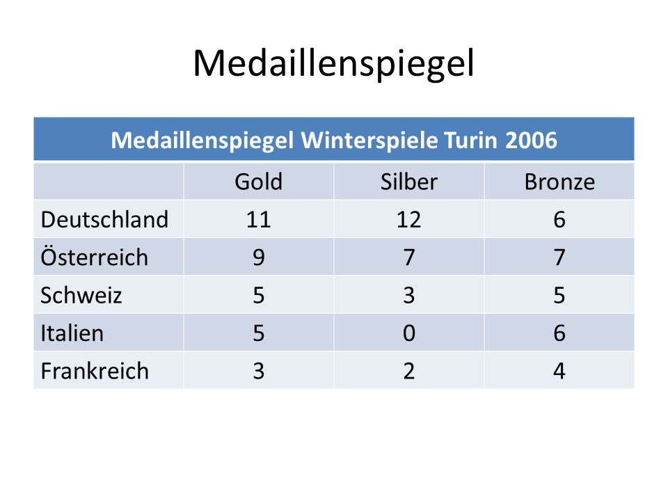 Medaillenspiegel Medaillenspiegel Winterspiele Turin 2006 GoldSilberBronze Deutschland 11126 Österreich 977 Schweiz 535 Italien 506 Frankreich 324