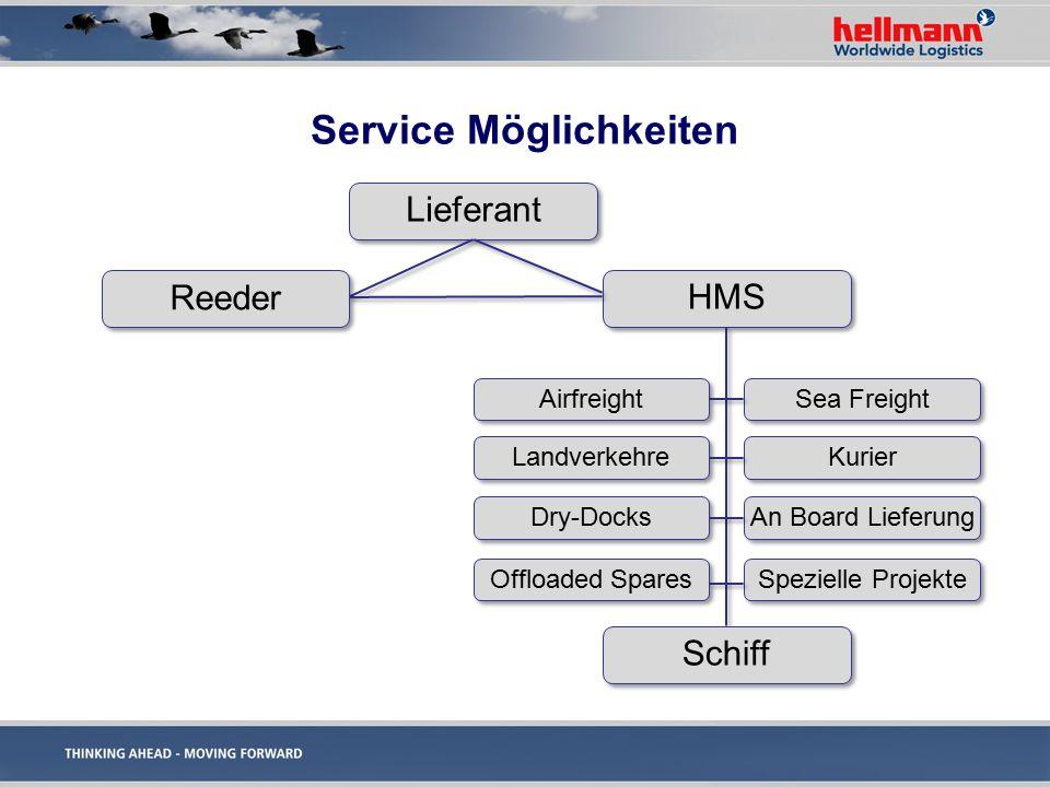 Scenario 1: Single job also named A to B Lieferant / Owner HMS Zielflughafen Schiffsagent Der Versand erfolgt nur bis zum Zielflughafen