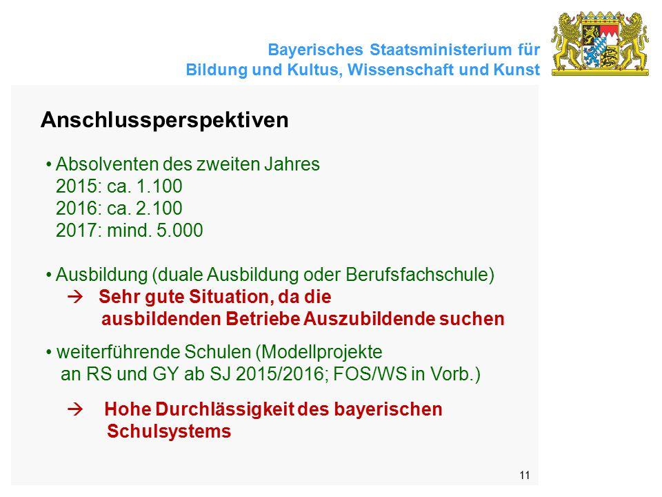 Bayerisches Staatsministerium für Bildung und Kultus, Wissenschaft und Kunst 11 Anschlussperspektiven Absolventen des zweiten Jahres 2015: ca.