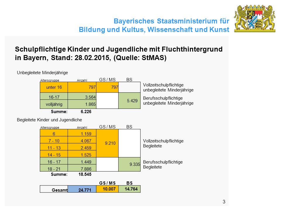 Bayerisches Staatsministerium für Bildung und Kultus, Wissenschaft und Kunst 3 Schulpflichtige Kinder und Jugendliche mit Fluchthintergrund in Bayern, Stand: 28.02.2015, (Quelle: StMAS) Unbegleitete Minderjährige AltersgruppeAnzahl GS / MSBS unter 16 797 Vollzeitschulpflichtige unbegleitete Minderjährige 16-17 3.564 5.429 Berufsschulpflichtige unbegleitete Minderjährige volljährig 1.865 Summe: 6.226 Begleitete Kinder und Jugendliche AltersgruppeAnzahl GS / MSBS 6 1.159 9.210 Vollzeitschulpflichtige Begleitete 7 - 10 4.067 11 - 13 2.459 14 - 15 1.525 16 - 17 1.449 9.335 Berufsschulpflichtige Begleitete 18 - 21 7.886 Summe: 18.545 GS / MSBS Gesamt 24.771 10.007 14.764