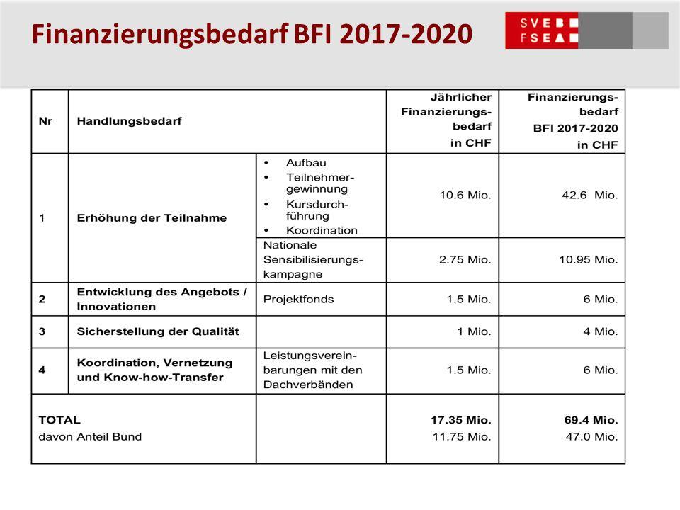 Finanzierungsbedarf BFI 2017-2020