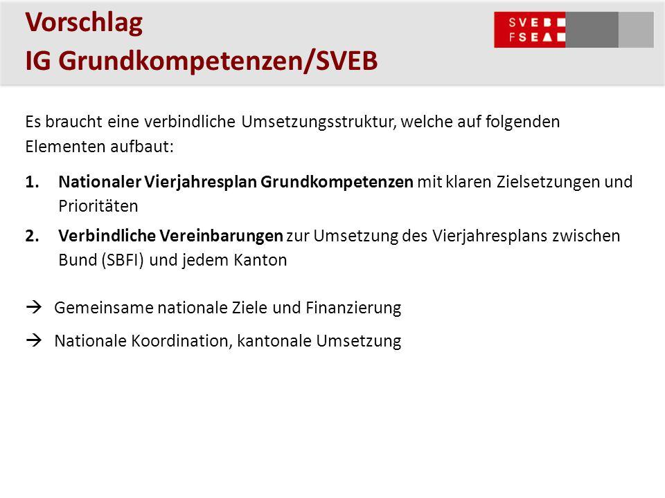 Vorschlag IG Grundkompetenzen/SVEB Es braucht eine verbindliche Umsetzungsstruktur, welche auf folgenden Elementen aufbaut: 1.Nationaler Vierjahresplan Grundkompetenzen mit klaren Zielsetzungen und Prioritäten 2.Verbindliche Vereinbarungen zur Umsetzung des Vierjahresplans zwischen Bund (SBFI) und jedem Kanton  Gemeinsame nationale Ziele und Finanzierung  Nationale Koordination, kantonale Umsetzung
