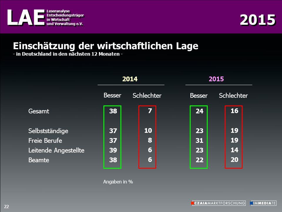 2015 LAE Leseranalyse Entscheidungsträger in Wirtschaft und Verwaltung e.V. Leseranalyse Entscheidungsträger in Wirtschaft und Verwaltung e.V. 22 2014