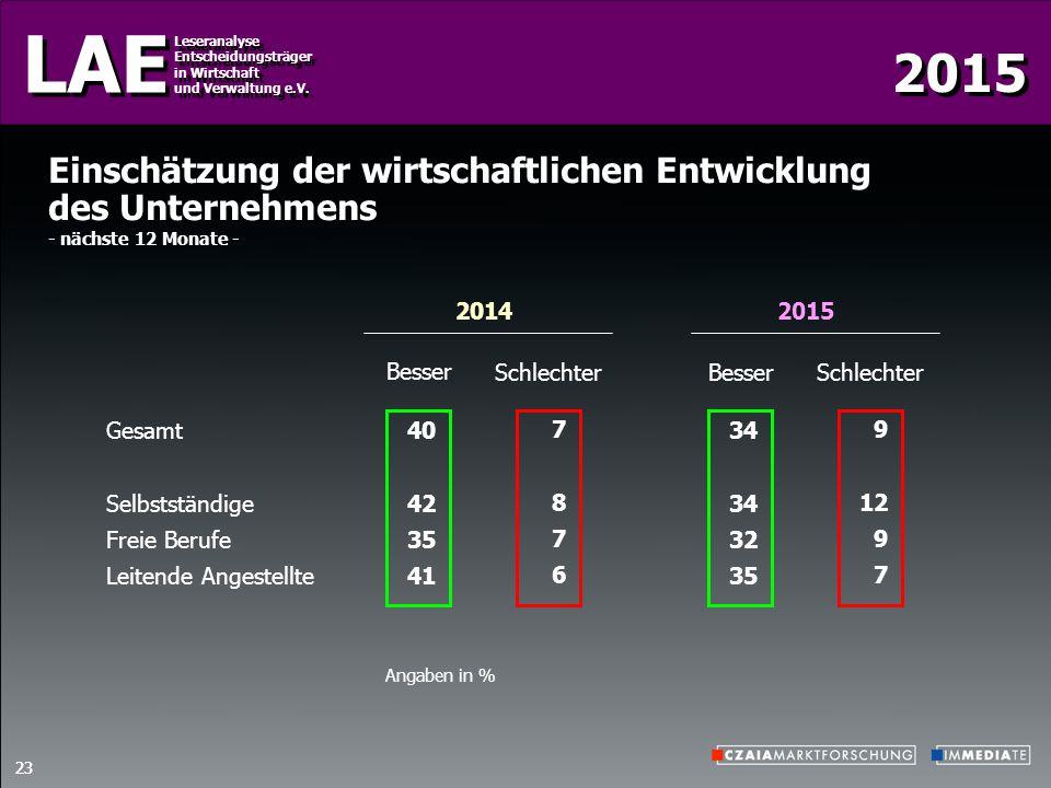 2015 LAE Leseranalyse Entscheidungsträger in Wirtschaft und Verwaltung e.V. Leseranalyse Entscheidungsträger in Wirtschaft und Verwaltung e.V. 23 2014