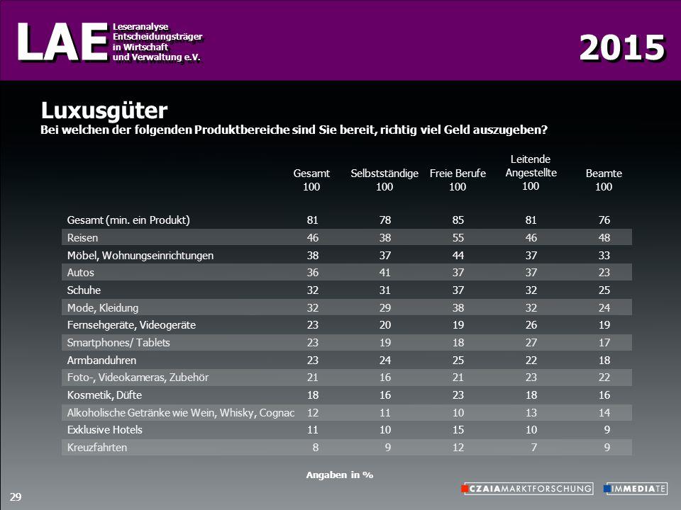 2015 LAE Leseranalyse Entscheidungsträger in Wirtschaft und Verwaltung e.V. Leseranalyse Entscheidungsträger in Wirtschaft und Verwaltung e.V. 29 Luxu