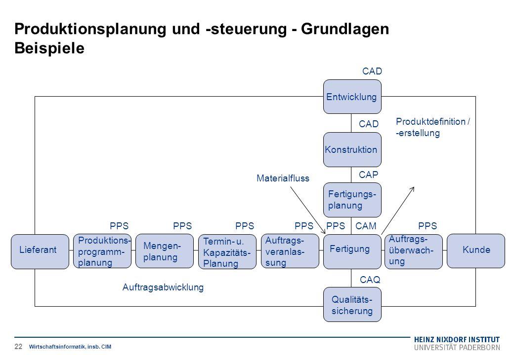 Produktionsplanung und -steuerung - Grundlagen Beispiele Wirtschaftsinformatik, insb. CIM Konstruktion Fertigungs- planung Fertigung Produktions- prog