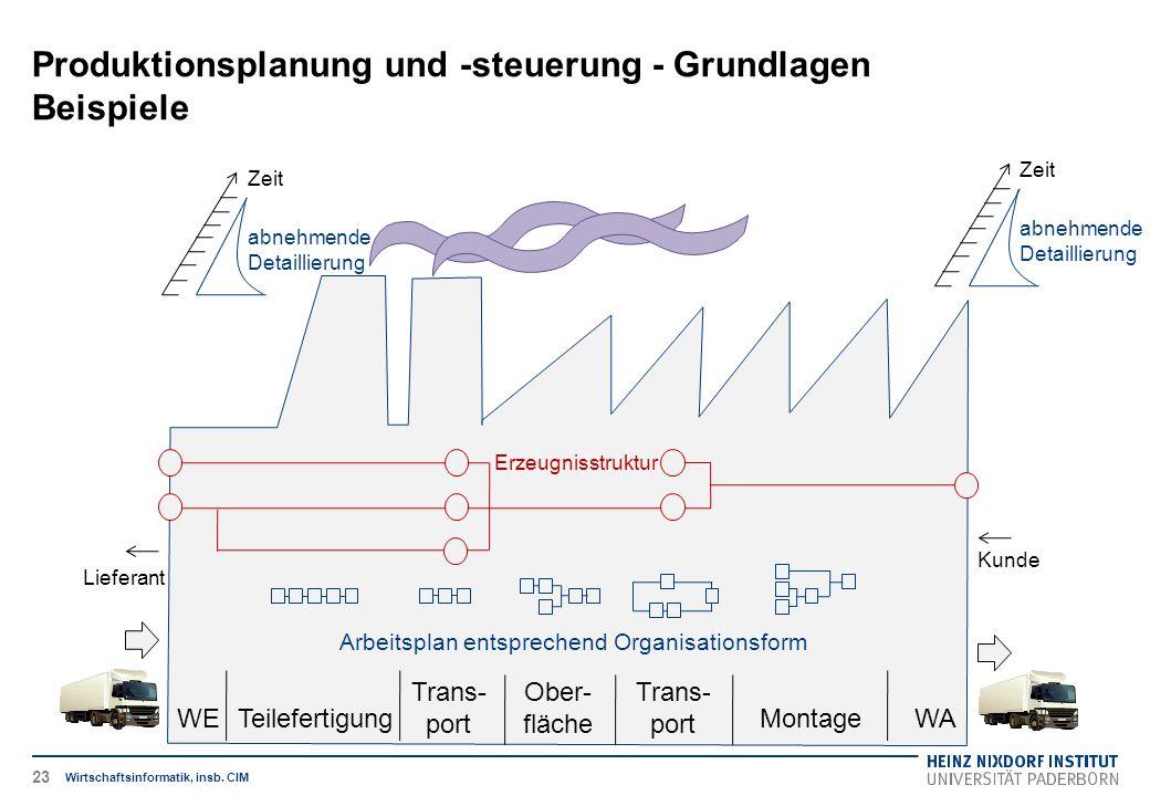 WETeilefertigung Trans- port Ober- fläche Trans- port MontageWA Arbeitsplan entsprechend Organisationsform Erzeugnisstruktur Lieferant Kunde Zeit abne