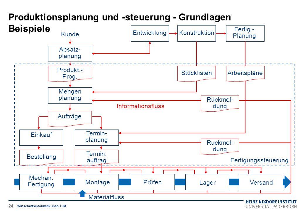 Produktionsplanung und -steuerung - Grundlagen Beispiele Wirtschaftsinformatik, insb. CIM Mechan. Fertigung MontagePrüfen LagerVersand Absatz- planung
