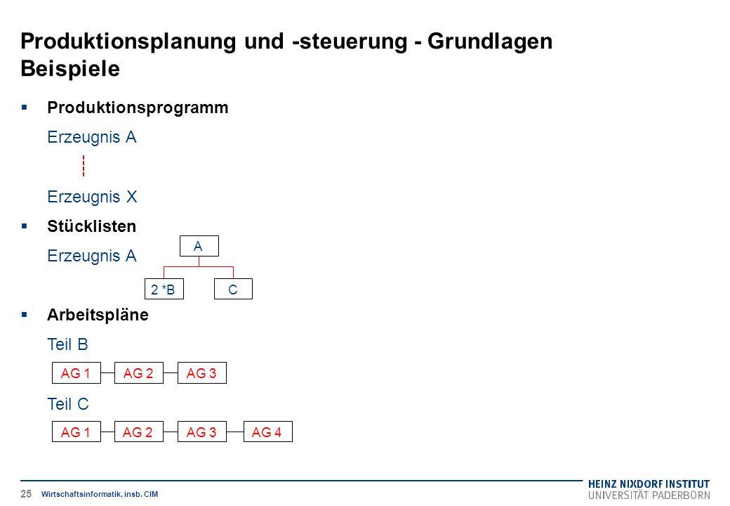 Produktionsplanung und -steuerung - Grundlagen Beispiele Wirtschaftsinformatik, insb. CIM  Produktionsprogramm Erzeugnis A Erzeugnis X  Stücklisten