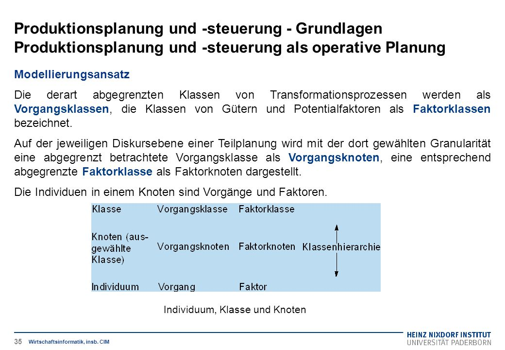 Individuum, Klasse und Knoten Produktionsplanung und -steuerung - Grundlagen Produktionsplanung und -steuerung als operative Planung Wirtschaftsinformatik, insb.