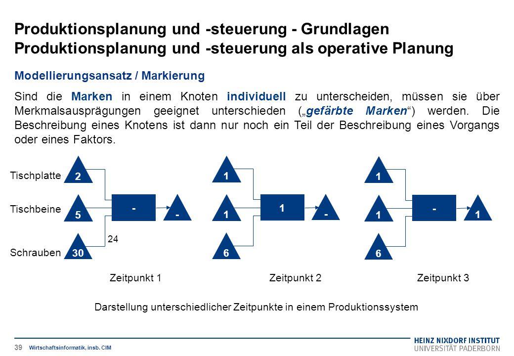 Darstellung unterschiedlicher Zeitpunkte in einem Produktionssystem Produktionsplanung und -steuerung - Grundlagen Produktionsplanung und -steuerung als operative Planung Wirtschaftsinformatik, insb.