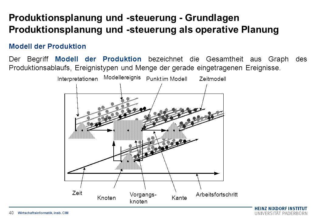 Produktionsplanung und -steuerung - Grundlagen Produktionsplanung und -steuerung als operative Planung Wirtschaftsinformatik, insb. CIM Modell der Pro