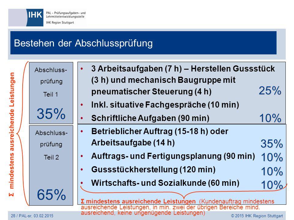 Bestehen der Abschlussprüfung 28 / PAL-sr, 03.02.2015 © 2015 IHK Region Stuttgart Abschluss- prüfung Teil 1 Abschluss- prüfung Teil 2 Betrieblicher Au
