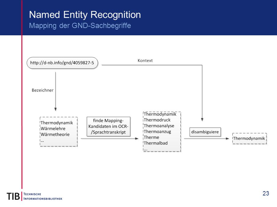 23 Named Entity Recognition Mapping der GND-Sachbegriffe