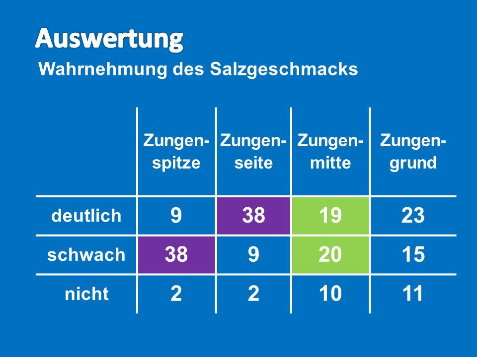 Zungen- spitze Zungen- seite Zungen- mitte Zungen- grund deutlich 9381923 schwach 3892015 nicht 221011 Wahrnehmung des Salzgeschmacks
