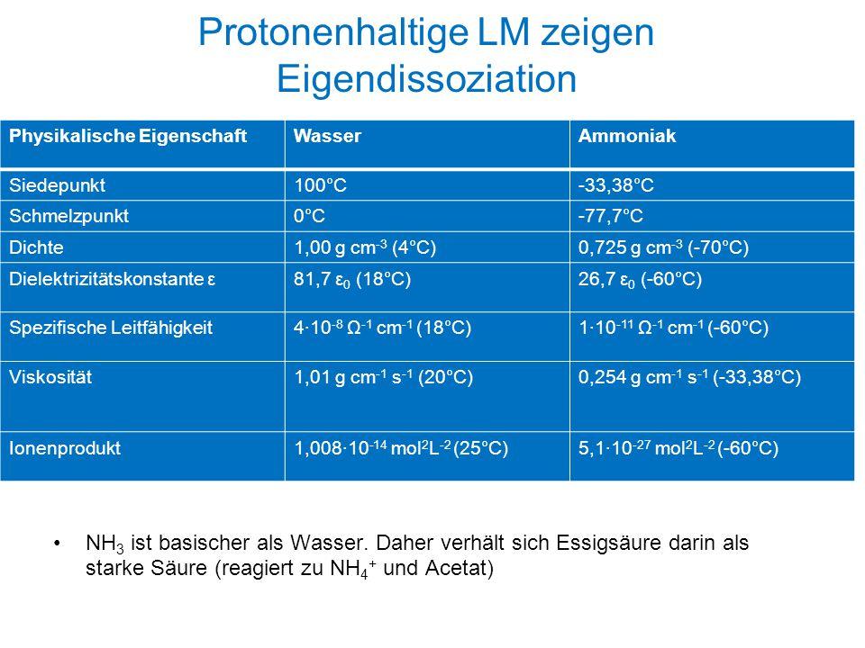 Protonenhaltige LM zeigen Eigendissoziation NH 3 ist basischer als Wasser. Daher verhält sich Essigsäure darin als starke Säure (reagiert zu NH 4 + un