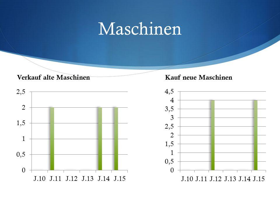 Maschinen Verkauf alte MaschinenKauf neue Maschinen