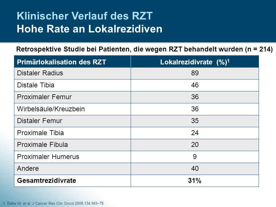 Klinischer Verlauf des RZT Hohe Rate an Lokalrezidiven 1. Balke M, et al. J Cancer Res Clin Oncol 2008;134:969  78. Primärlokalisation des RZTLokalre
