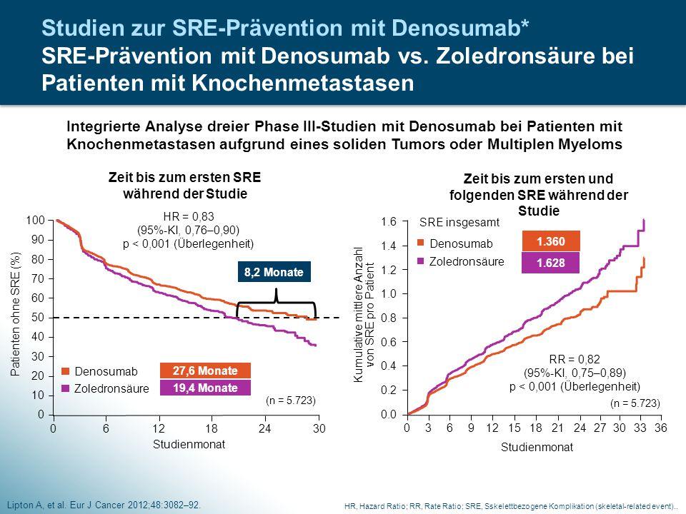 Studien zur SRE-Prävention mit Denosumab* SRE-Prävention mit Denosumab vs. Zoledronsäure bei Patienten mit Knochenmetastasen Lipton A, et al. Eur J Ca