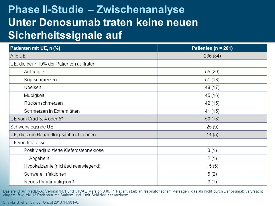 Phase II-Studie – Zwischenanalyse Unter Denosumab traten keine neuen Sicherheitssignale auf Chawla S, et al. Lancet Oncol 2013;14:901  8. Basierend a