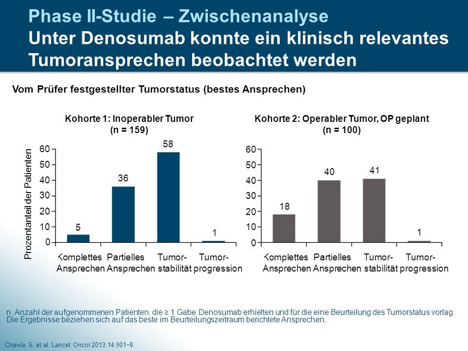 Phase II-Studie – Zwischenanalyse Unter Denosumab konnte ein klinisch relevantes Tumoransprechen beobachtet werden Chawla S, et al. Lancet Oncol 2013;