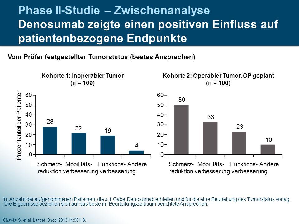 Phase II-Studie – Zwischenanalyse Denosumab zeigte einen positiven Einfluss auf patientenbezogene Endpunkte Chawla S, et al. Lancet Oncol 2013;14:901