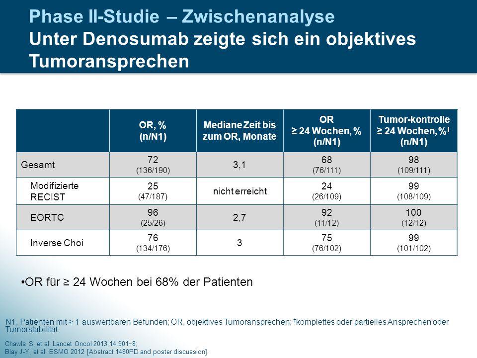 Phase II-Studie – Zwischenanalyse Unter Denosumab zeigte sich ein objektives Tumoransprechen Chawla S, et al. Lancet Oncol 2013;14:901  8; Blay J-Y,