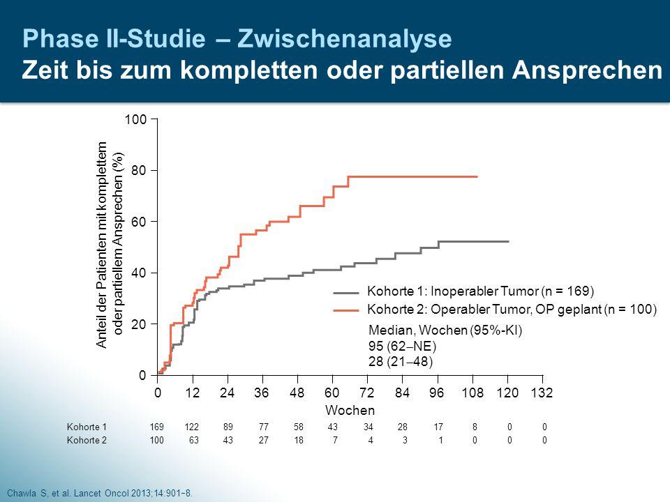 Phase II-Studie – Zwischenanalyse Zeit bis zum kompletten oder partiellen Ansprechen Chawla S, et al. Lancet Oncol 2013;14:901  8. Median, Wochen (95