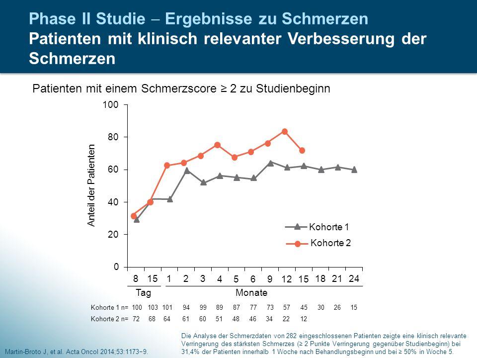 Phase II Studie  Ergebnisse zu Schmerzen Patienten mit klinisch relevanter Verbesserung der Schmerzen Martin-Broto J, et al. Acta Oncol 2014;53:1173−