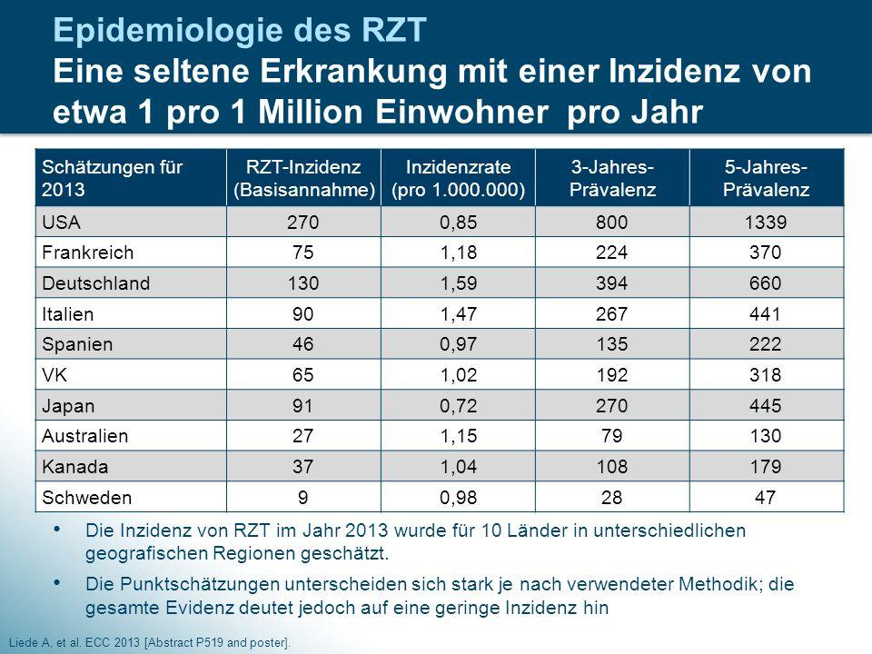 Epidemiologie des RZT Eine seltene Erkrankung mit einer Inzidenz von etwa 1 pro 1 Million Einwohner pro Jahr Liede A, et al. ECC 2013 [Abstract P519 a