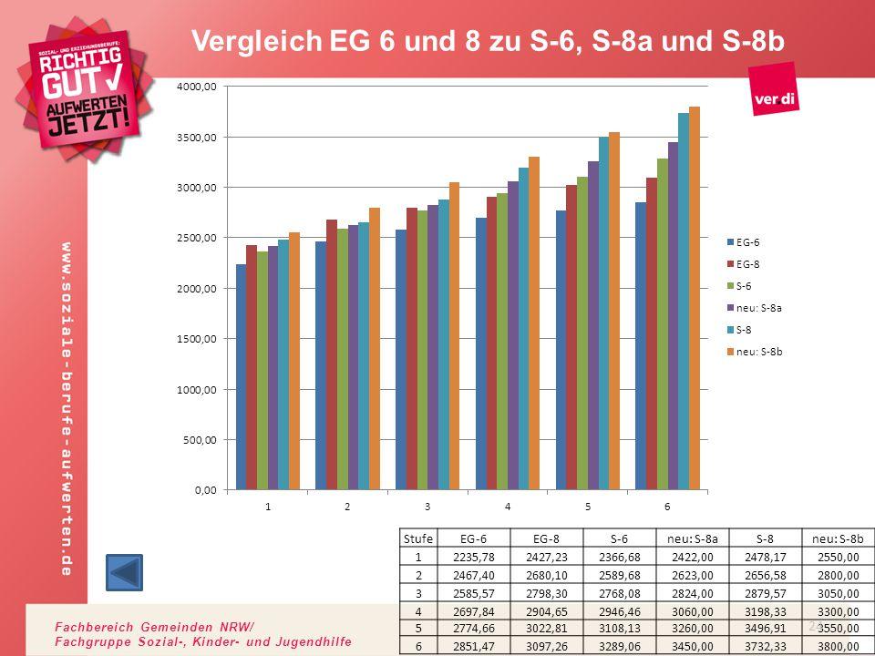 Fachbereich Gemeinden NRW/ Fachgruppe Sozial-, Kinder- und Jugendhilfe Vergleich EG 6 und 8 zu S-6, S-8a und S-8b StufeEG-6EG-8S-6neu: S-8aS-8neu: S-8