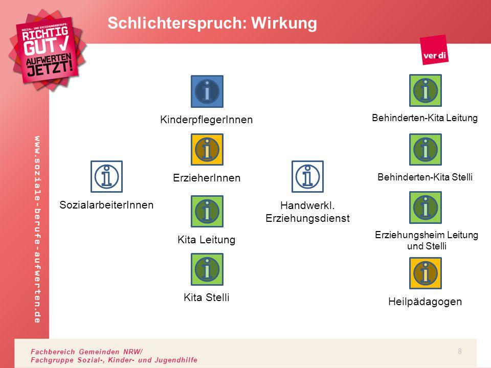 Fachbereich Gemeinden NRW/ Fachgruppe Sozial-, Kinder- und Jugendhilfe Schlichterspruch: Wirkung KinderpflegerInnenErzieherInnenKita LeitungKita Stell