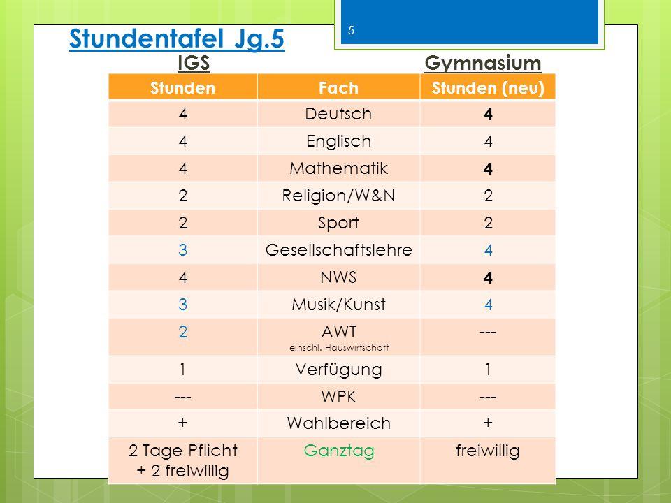 Stundentafel Jg.5 IGS Gymnasium StundenFachStunden (neu) 4Deutsch 4 4Englisch4 4Mathematik 4 2Religion/W&N2 2Sport2 3Gesellschaftslehre4 4NWS 4 3Musik/Kunst4 2AWT einschl.