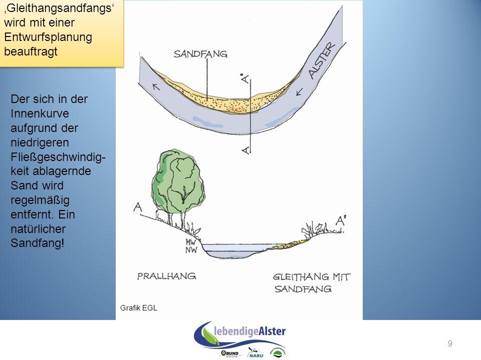 9 Grafik EGL 'Gleithangsandfangs' wird mit einer Entwurfsplanung beauftragt Der sich in der Innenkurve aufgrund der niedrigeren Fließgeschwindig- keit