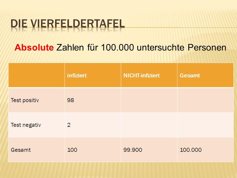 infiziertNICHT-infiziertGesamt Test positiv98 Test negativ2 Gesamt10099.900100.000 Absolute Zahlen für 100.000 untersuchte Personen