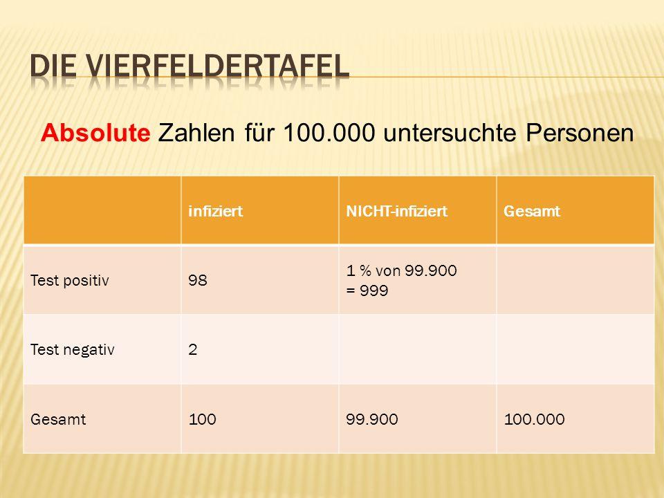 infiziertNICHT-infiziertGesamt Test positiv98 1 % von 99.900 = 999 Test negativ2 Gesamt10099.900100.000 Absolute Zahlen für 100.000 untersuchte Personen