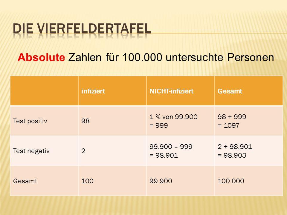 infiziertNICHT-infiziertGesamt Test positiv98 1 % von 99.900 = 999 98 + 999 = 1097 Test negativ2 99.900 – 999 = 98.901 2 + 98.901 = 98.903 Gesamt10099.900100.000 Absolute Zahlen für 100.000 untersuchte Personen
